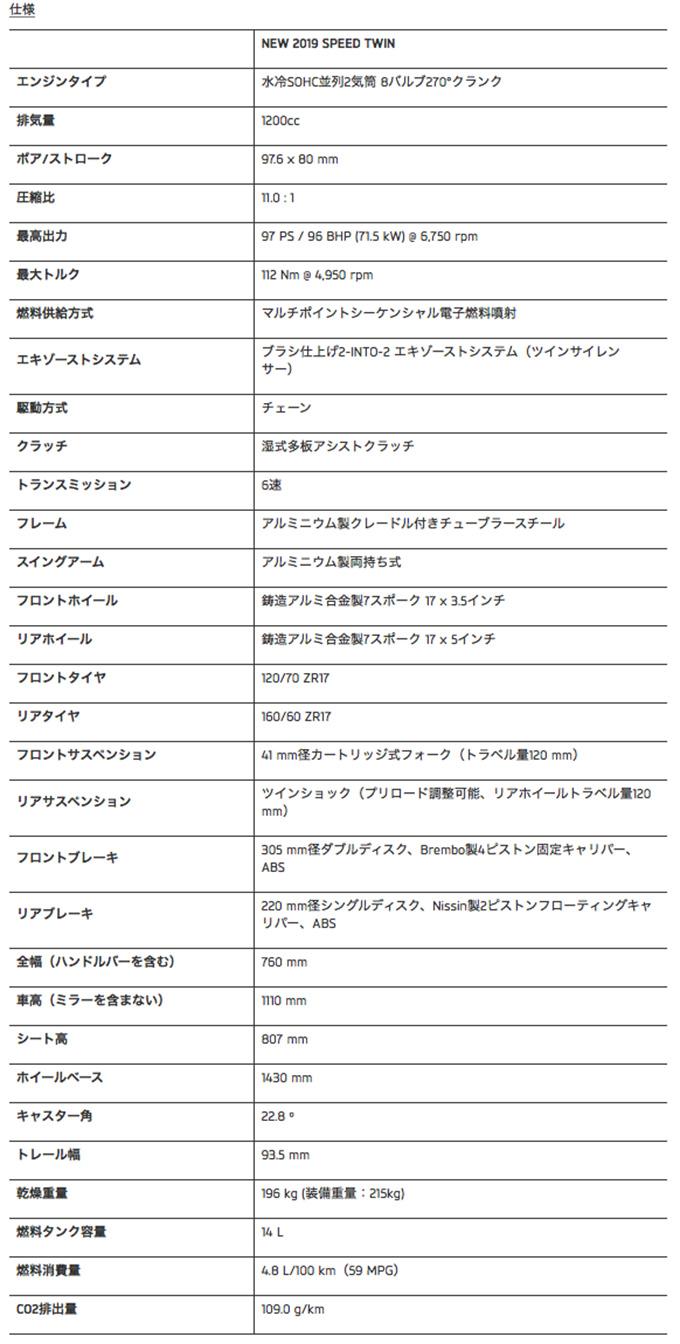 【速報】 トライアンフ ニューモデル SPEED TWIN発表!の画像