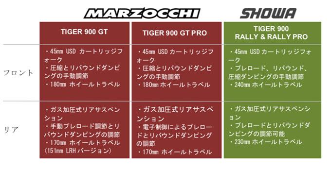 ミドルアドベンチャークラスの新たなベンチマークを打ち立てるトライアンフ新型TIGER 900(タイガー900)シリーズ発表の画像